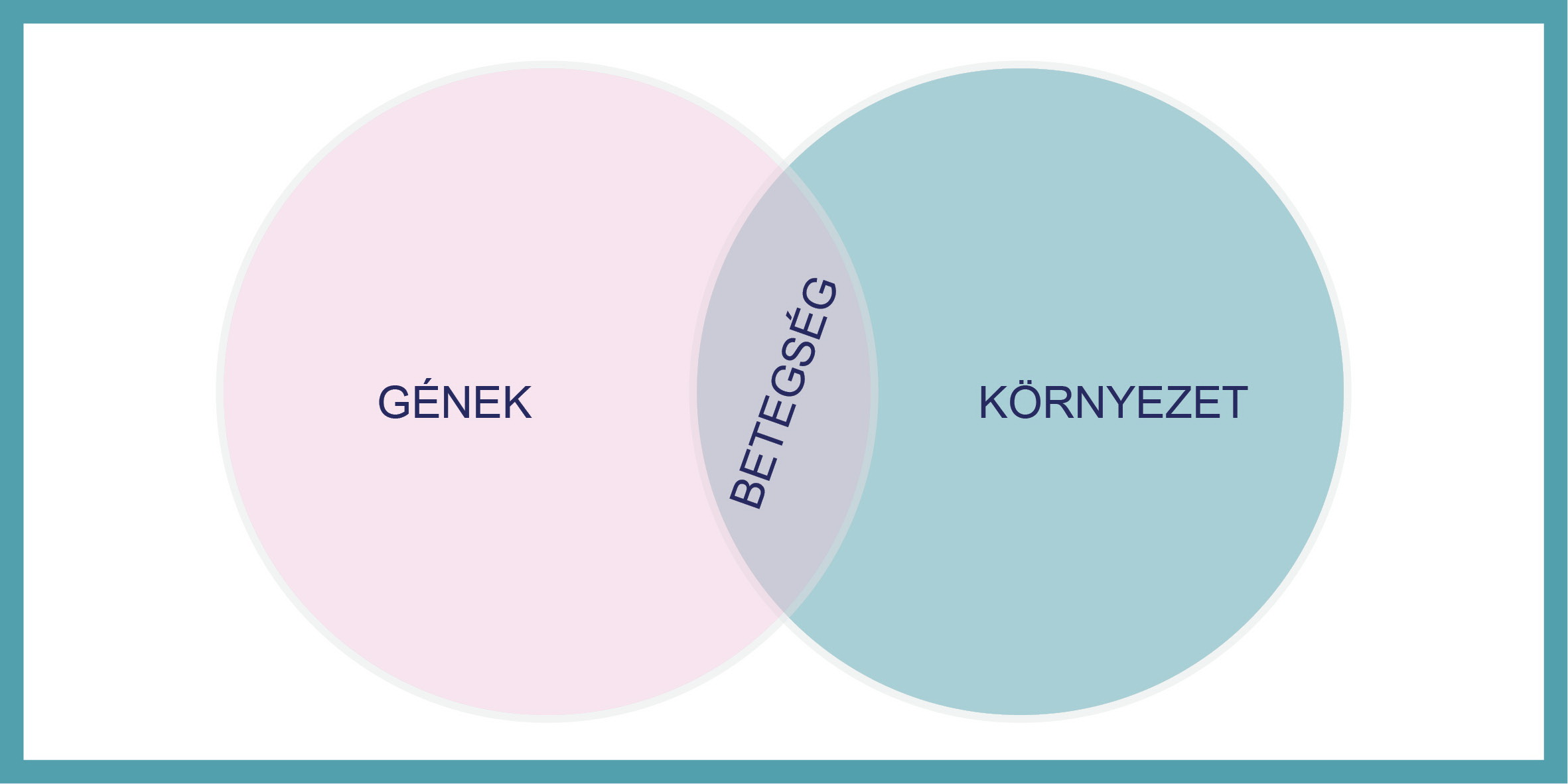rák és genetikai kapcsolatok