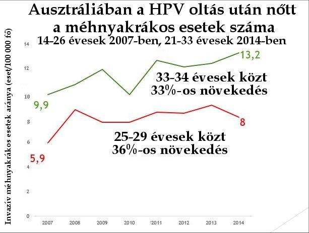 a hpv vírus elleni vakcina kockázata
