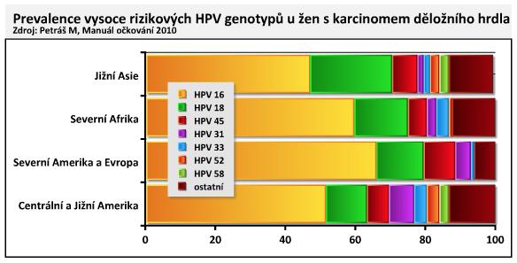 papilloma vírus vakcina áttekintések