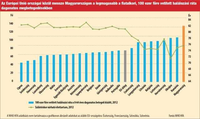 rák a romániai statisztikákban)