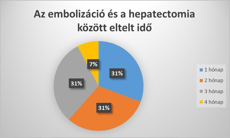 májrák hepatectomia)