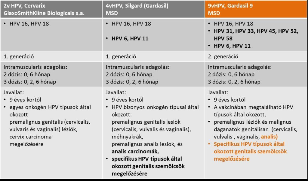 gardasil hpv 16. és 18. típus