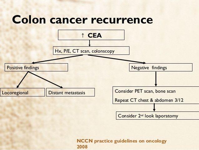 rektális rák nccn
