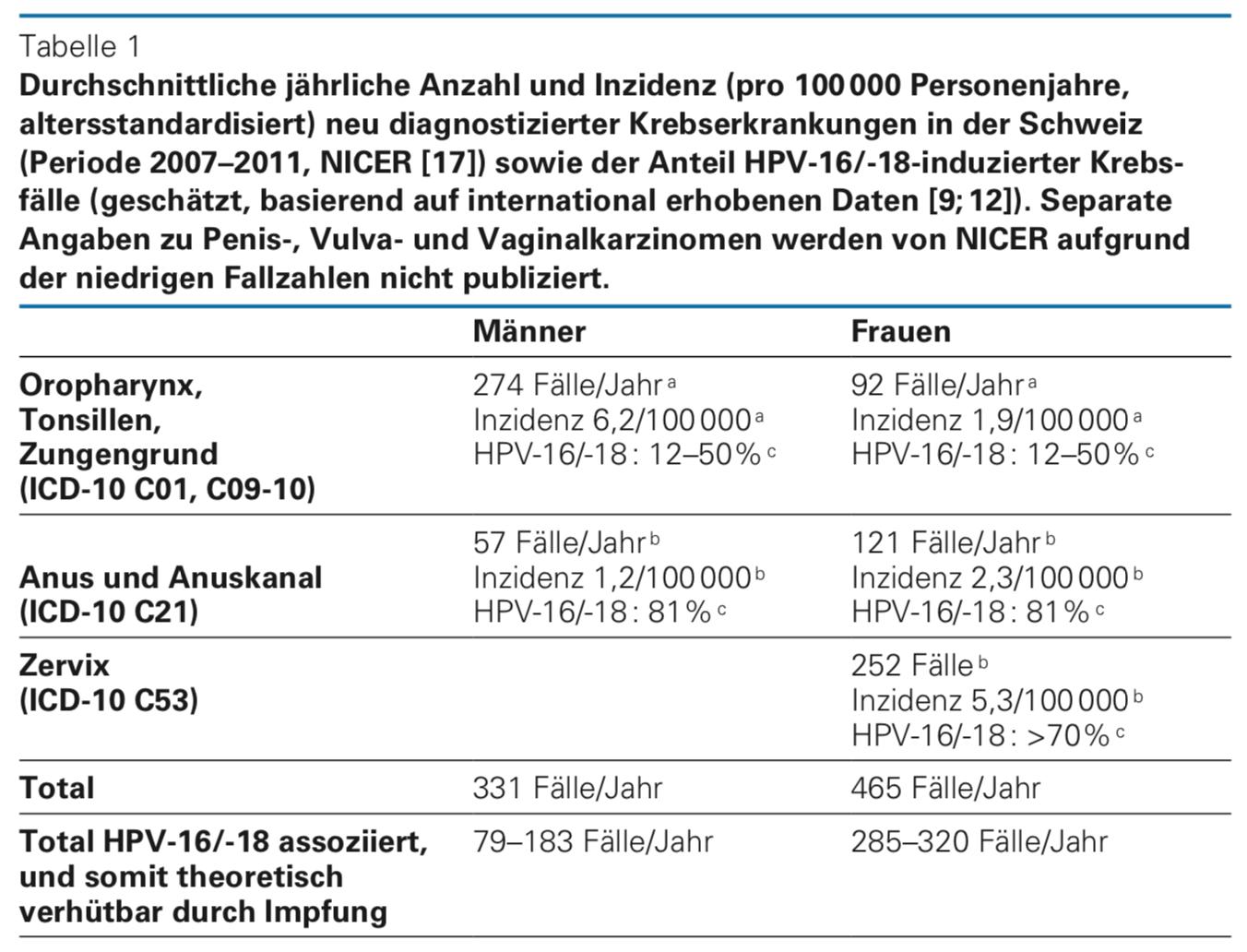 hpv vírus mann impfung
