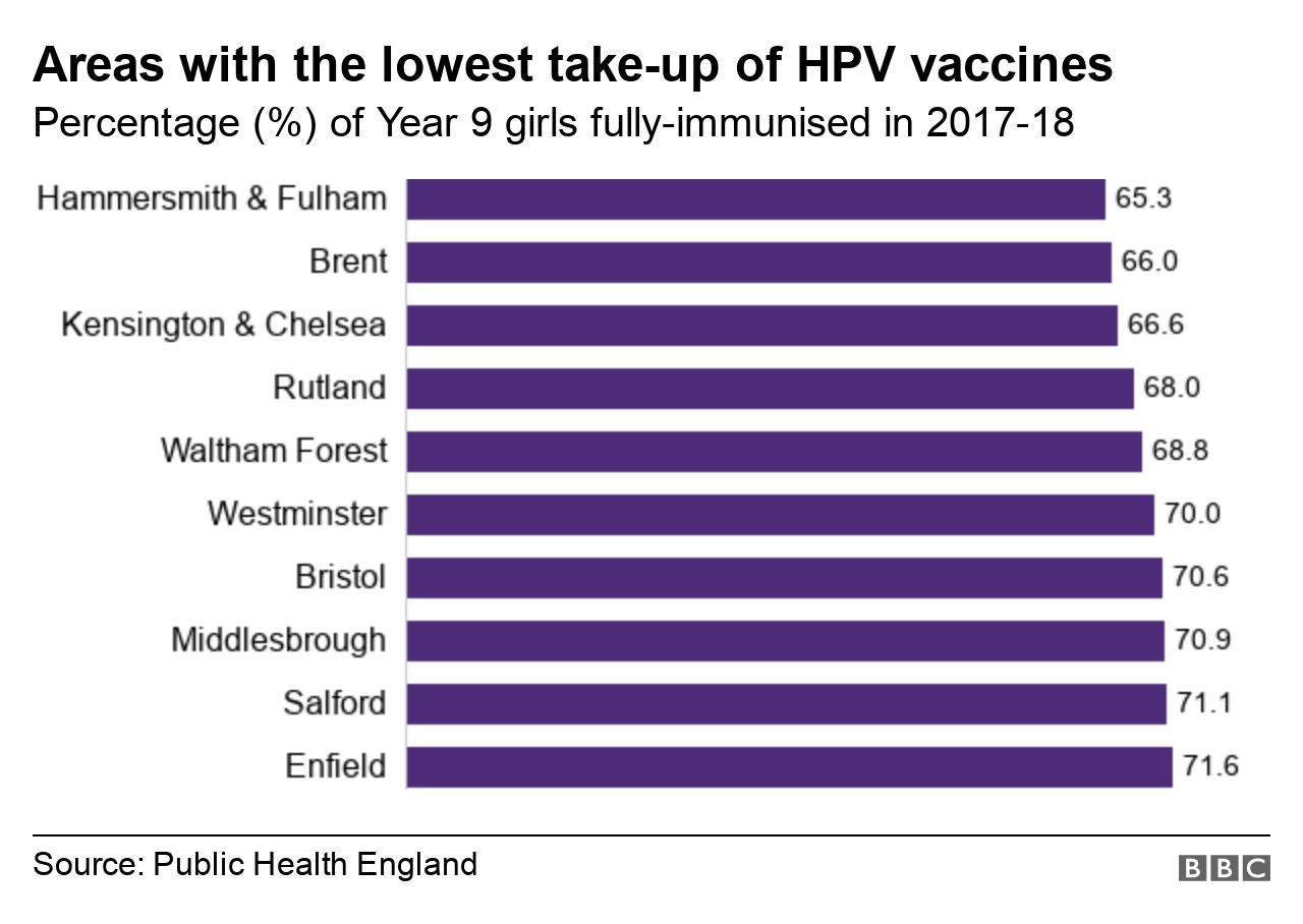 hpv vakcina bc