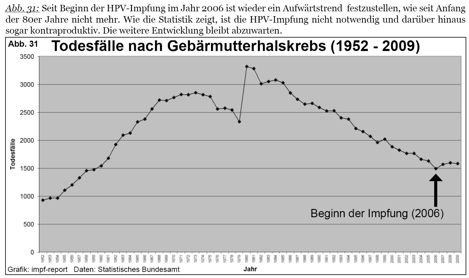 gardasil impfung gefahrlich