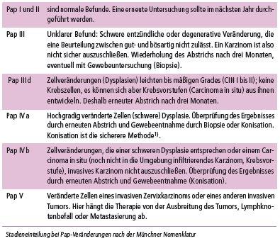 hpv behandlung zapfchen gyomorrák 2020 ppt