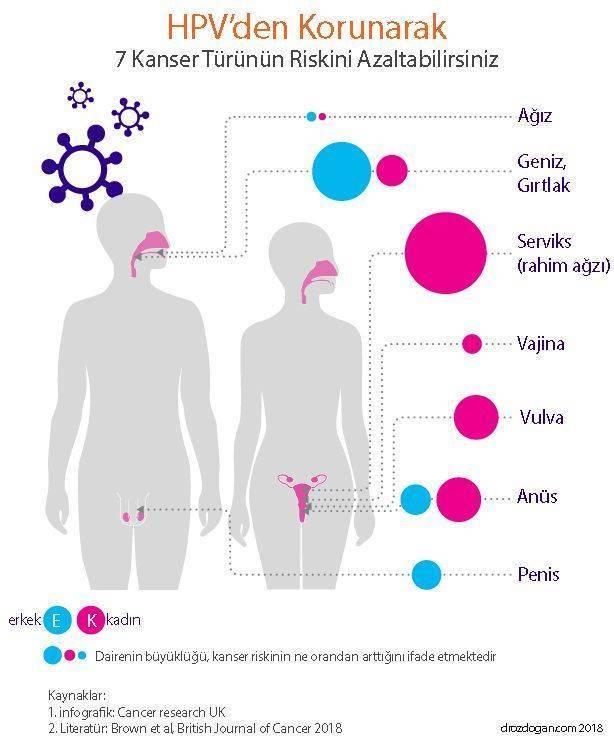 nyálmirigy rák tünetei a genitális szemölcsök eltávolításának módja