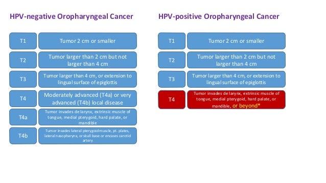 a hpv nyelvrákot okozott papilloma vírus pozitív jelentések