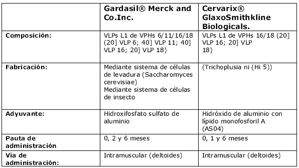 papillomavírus 16)